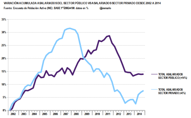 variación acumulada asalariados sector público VS sector privado.2002-2014