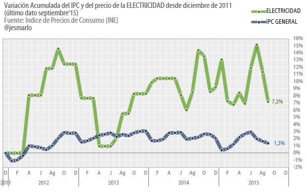 variación acumulada precio electricidad e IPC desde diciembre 2011
