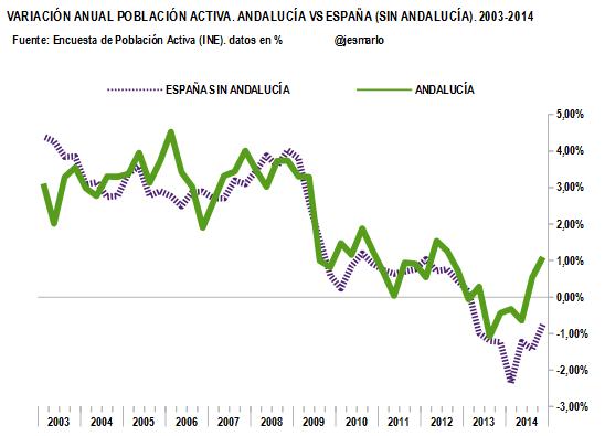 variación anual POBLACIÓN ACTIVA. Andalucía vs ESP (sin Andalucía).2003-2014