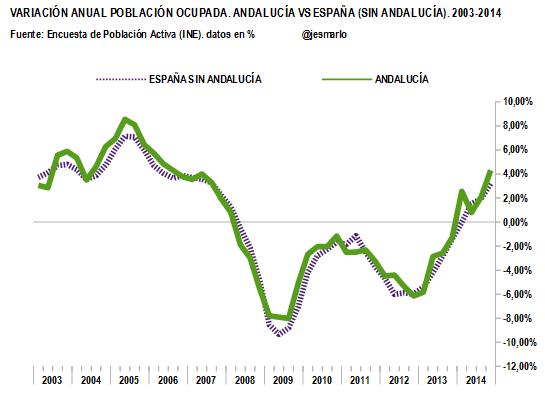 variación anual POBLACIÓN OCUPADA. Andalucía vs ESP (sin Andalucía).2003-2014