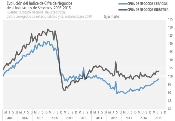 Cifra Negocio Industria y Servicios. 2005-2015