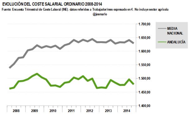 Coste salarial ordinario ANDALUCÍA 2008-2014