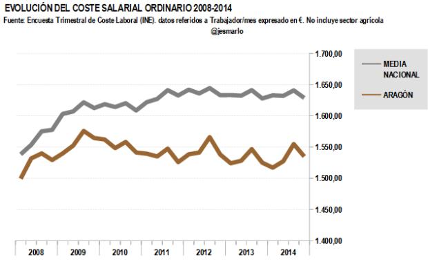 Coste salarial ordinario ARAGÓN 2008-2014