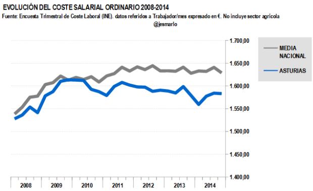 Coste salarial ordinario ASTURIAS 2008-2014