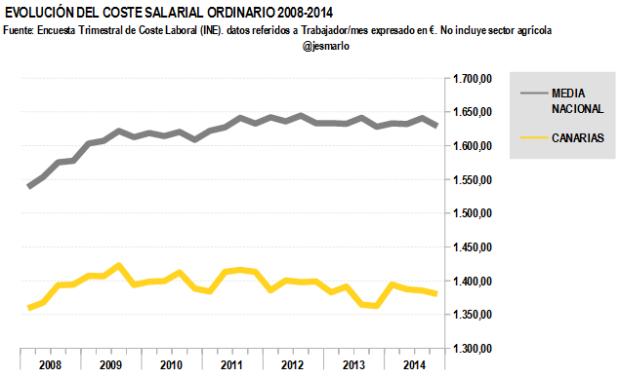 Coste salarial ordinario CANARIAS 2008-2014