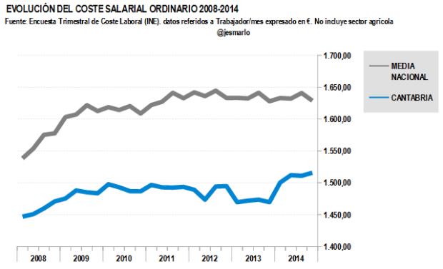 Coste salarial ordinario CANTABRIA 2008-2014
