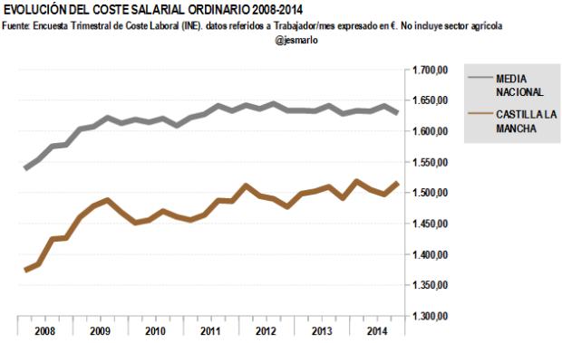 Coste salarial ordinario CASTILLA LA MANCHA 2008-2014