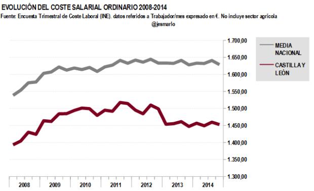 Coste salarial ordinario CASTILLA Y LEÓN 2008-2014