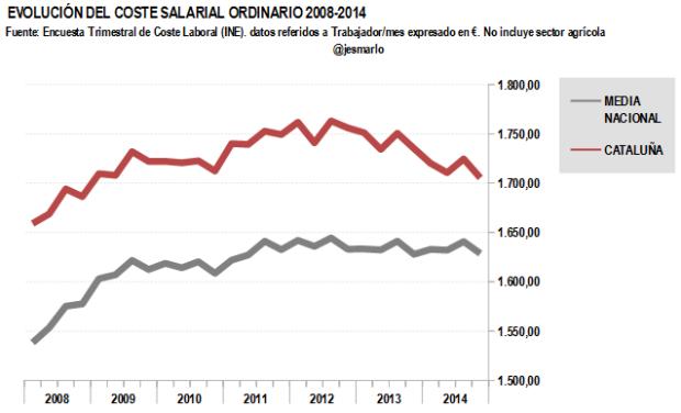 Coste salarial ordinario CATALUÑA 2008-2014