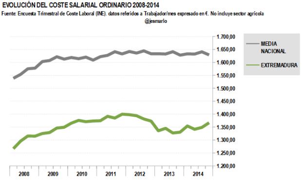 Coste salarial ordinario EXTREMADURA 2008-2014