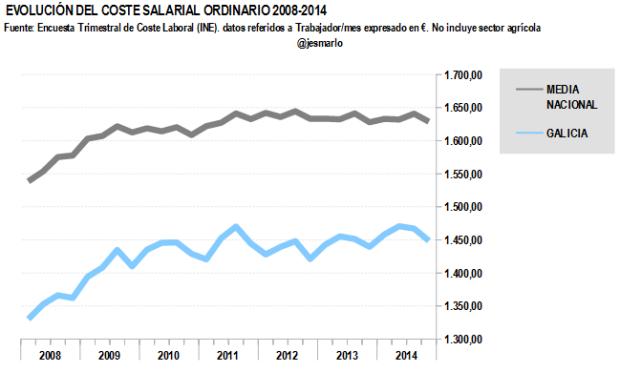 Coste salarial ordinario GALICIA 2008-2014