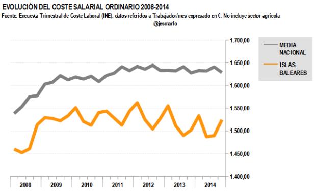 Coste salarial ordinario ISLAS BALEARES 2008-2014