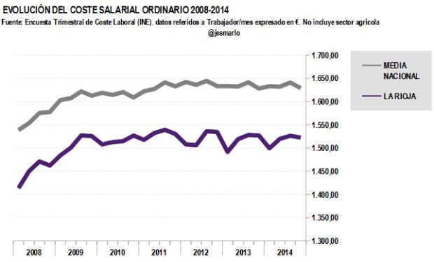 Coste salarial ordinario LA RIOJA 2008-2014