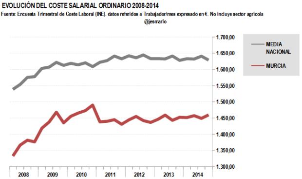 Coste salarial ordinario MURCIA 2008-2014