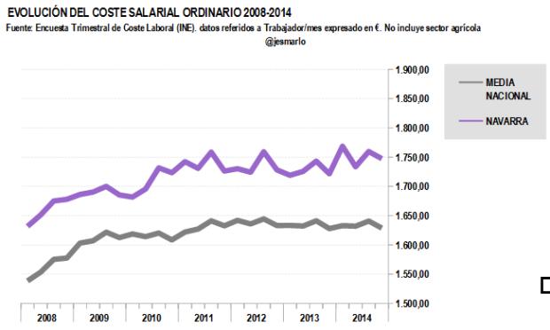 Coste salarial ordinario NAVARR 2008-2014