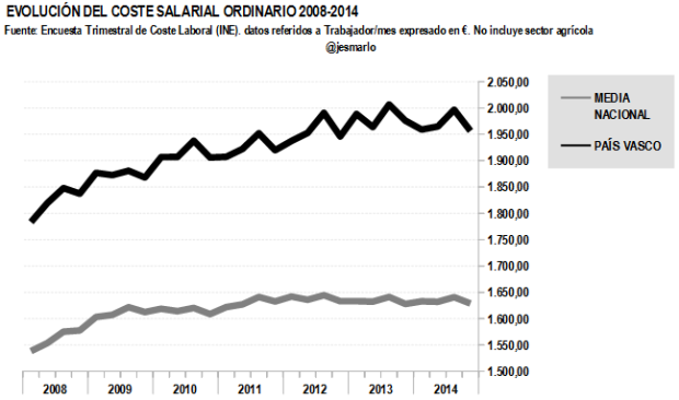 Coste salarial ordinario PAÍS VASCO 2008-2014