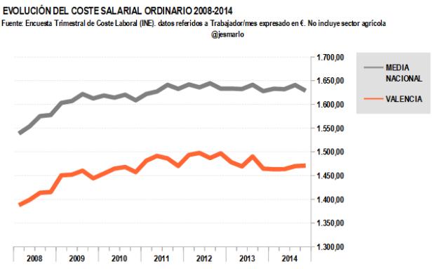 Coste salarial ordinario VALENCIA 2008-2014