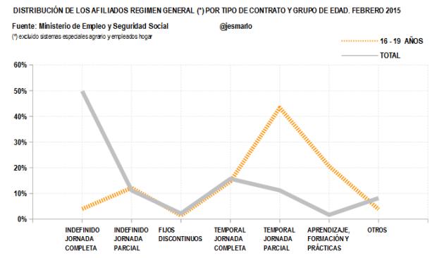 Distribución Afiliados Regimen General por tipo contrato.16-19 AÑOS