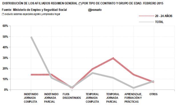 Distribución Afiliados Regimen General por tipo contrato.20-24 AÑOS