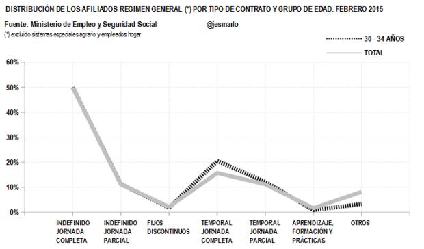 Distribución Afiliados Regimen General por tipo contrato.30-34 AÑOS