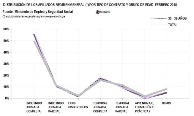 Distribución Afiliados Regimen General por tipo contrato.35-39 AÑOS