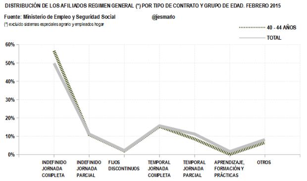 Distribución Afiliados Regimen General por tipo contrato.40-44 AÑOS