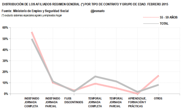 Distribución Afiliados Regimen General por tipo contrato.55-59 AÑOS