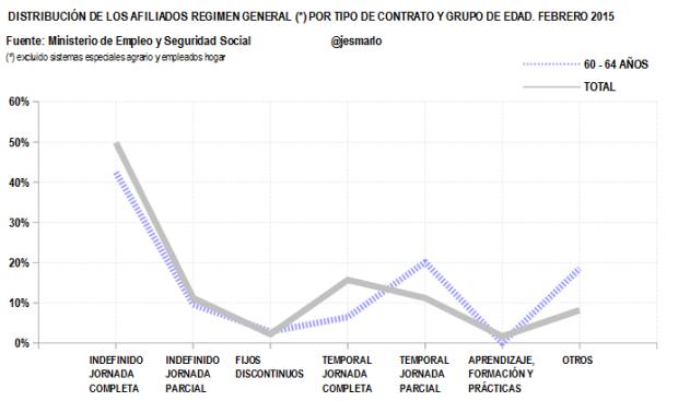 Distribución Afiliados Regimen General por tipo contrato.60-64 AÑOS