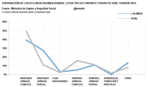 Distribución Afiliados Regimen General por tipo contrato.+64 AÑOS