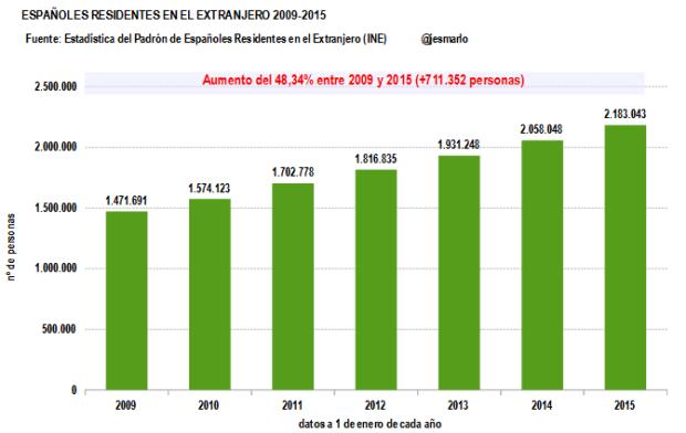 Españoles Residentes en el Extranjero 2009-2015