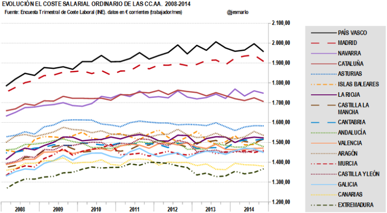 Evolución Coste Salarial Ordinario CCAA 2008-2014