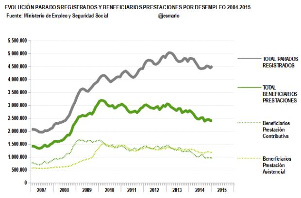 evolución parados registrados vs beneficiarios prestaciones 2007-2015