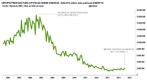 Importe prestado para hipotecas vivendas 2004-2015
