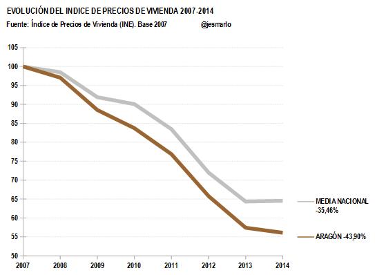 IPV ARAGÓN 2007-2014