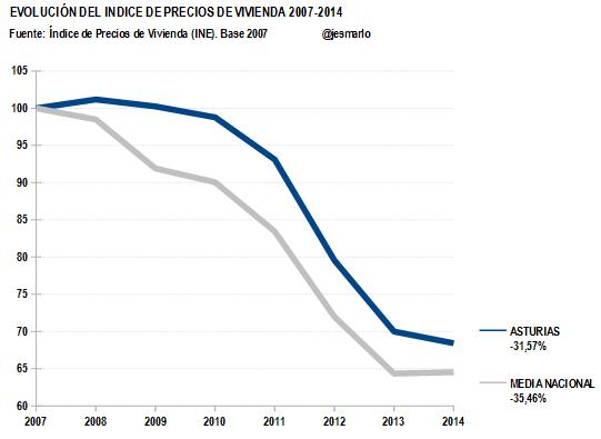 IPV ASTURIAS 2007-2014