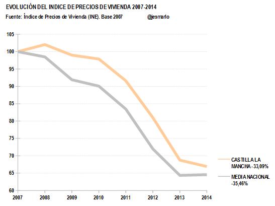 IPV CASTILLA LA MANCHA 2007-2014