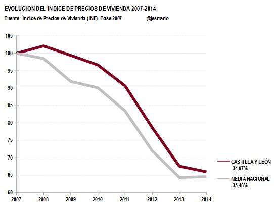 IPV CASTILLA Y LEÓN 2007-2014