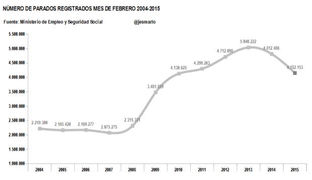 parados registrados 2004-2015