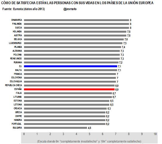 Satisfación con sus vidas personas países UE 2013