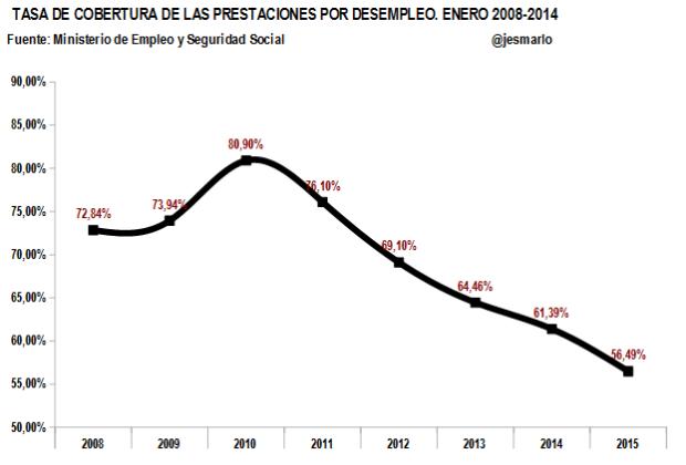 tasa cobertura prestaciones por desempleo. 2008-2015