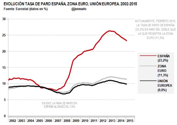 Tasa de paro España, UE y Zona Euro 2002-2015