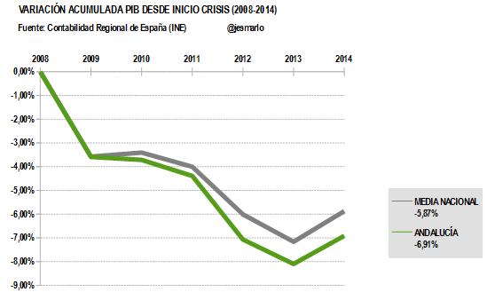 Variación Acumulada PIB ANDALUCÍA desde 2008
