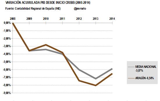 Variación Acumulada PIB ARAGÓN desde 2008