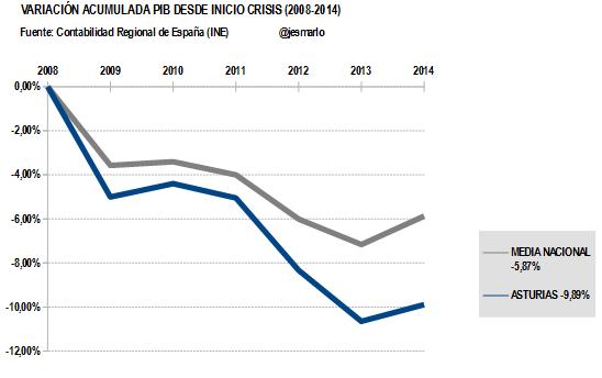 Variación Acumulada PIB ASTURIAS desde 2008
