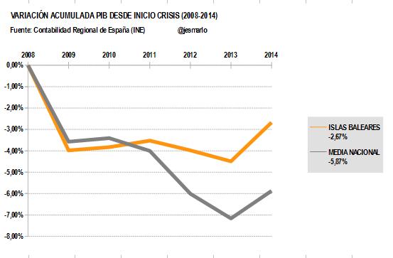 Variación Acumulada PIB BALEARES desde 2008