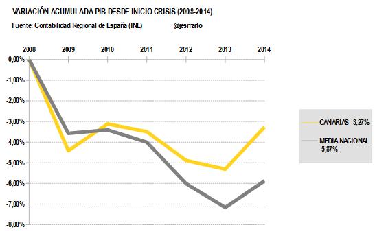 Variación Acumulada PIB CANARIAS desde 2008