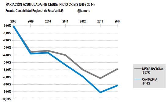 Variación Acumulada PIB CANTABRIA desde 2008