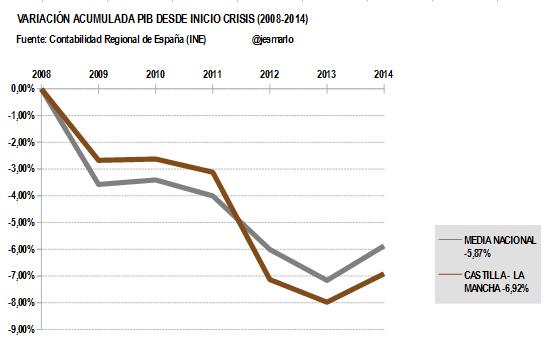 Variación Acumulada PIB CASTILLA-LAMANCHA desde 2008