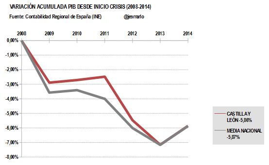 Variación Acumulada PIB CASTILLA LEÓN desde 2008