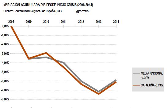 Variación Acumulada PIB CATALUÑA desde 2008